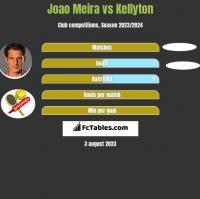 Joao Meira vs Kellyton h2h player stats