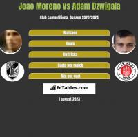 Joao Moreno vs Adam Dzwigala h2h player stats