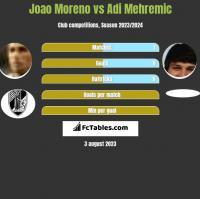 Joao Moreno vs Adi Mehremic h2h player stats