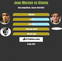 Joao Moreno vs Afonso h2h player stats
