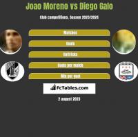 Joao Moreno vs Diego Galo h2h player stats