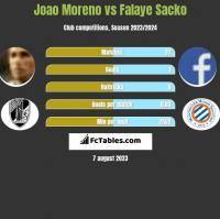 Joao Moreno vs Falaye Sacko h2h player stats