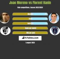 Joao Moreno vs Florent Hanin h2h player stats