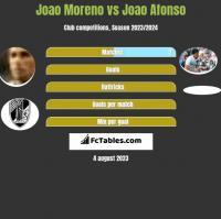 Joao Moreno vs Joao Afonso h2h player stats