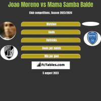 Joao Moreno vs Mama Samba Balde h2h player stats