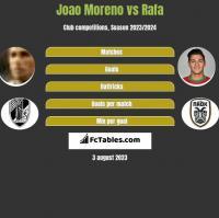 Joao Moreno vs Rafa h2h player stats