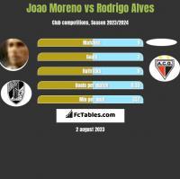 Joao Moreno vs Rodrigo Alves h2h player stats
