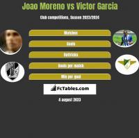 Joao Moreno vs Victor Garcia h2h player stats