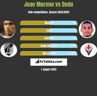Joao Moreno vs Dodo h2h player stats