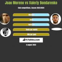 Joao Moreno vs Valeriy Bondarenko h2h player stats