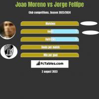 Joao Moreno vs Jorge Fellipe h2h player stats