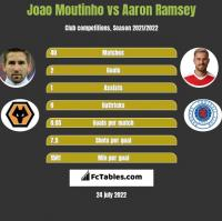 Joao Moutinho vs Aaron Ramsey h2h player stats