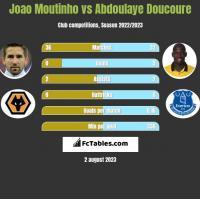 Joao Moutinho vs Abdoulaye Doucoure h2h player stats