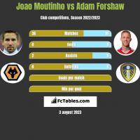 Joao Moutinho vs Adam Forshaw h2h player stats