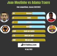 Joao Moutinho vs Adama Traore h2h player stats