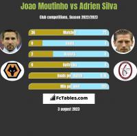 Joao Moutinho vs Adrien Silva h2h player stats