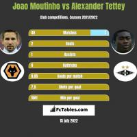 Joao Moutinho vs Alexander Tettey h2h player stats