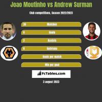 Joao Moutinho vs Andrew Surman h2h player stats