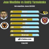 Joao Moutinho vs Andrij Jarmołenko h2h player stats