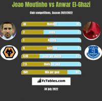 Joao Moutinho vs Anwar El-Ghazi h2h player stats