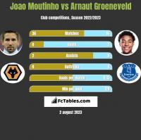 Joao Moutinho vs Arnaut Groeneveld h2h player stats