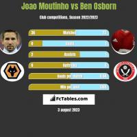 Joao Moutinho vs Ben Osborn h2h player stats