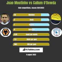 Joao Moutinho vs Callum O'Dowda h2h player stats