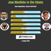 Joao Moutinho vs Che Adams h2h player stats