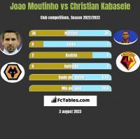 Joao Moutinho vs Christian Kabasele h2h player stats