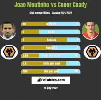 Joao Moutinho vs Conor Coady h2h player stats