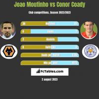Joao Moutinho vs Conor Coady h2h player stats