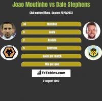 Joao Moutinho vs Dale Stephens h2h player stats
