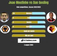 Joao Moutinho vs Dan Gosling h2h player stats