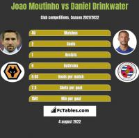 Joao Moutinho vs Daniel Drinkwater h2h player stats