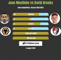 Joao Moutinho vs David Brooks h2h player stats