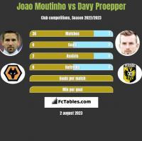 Joao Moutinho vs Davy Proepper h2h player stats