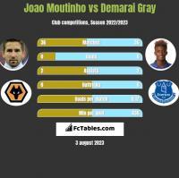 Joao Moutinho vs Demarai Gray h2h player stats