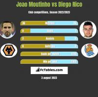 Joao Moutinho vs Diego Rico h2h player stats