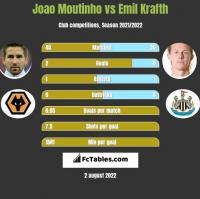 Joao Moutinho vs Emil Krafth h2h player stats
