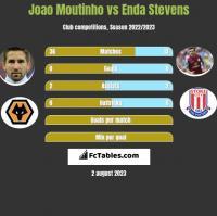 Joao Moutinho vs Enda Stevens h2h player stats