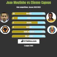 Joao Moutinho vs Etienne Capoue h2h player stats