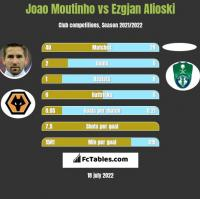 Joao Moutinho vs Ezgjan Alioski h2h player stats
