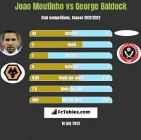 Joao Moutinho vs George Baldock h2h player stats