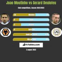 Joao Moutinho vs Gerard Deulofeu h2h player stats