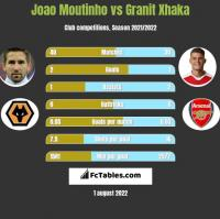 Joao Moutinho vs Granit Xhaka h2h player stats