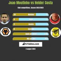 Joao Moutinho vs Helder Costa h2h player stats