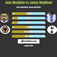Joao Moutinho vs James Maddison h2h player stats