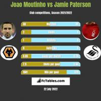 Joao Moutinho vs Jamie Paterson h2h player stats