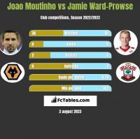 Joao Moutinho vs Jamie Ward-Prowse h2h player stats