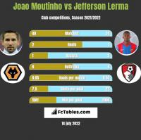 Joao Moutinho vs Jefferson Lerma h2h player stats